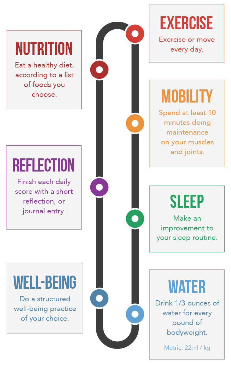 Whole Life Challenge 7 Habits That Might Change Your Whole Life